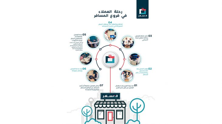 Almosafer Branch Experience -Infographic - Ara