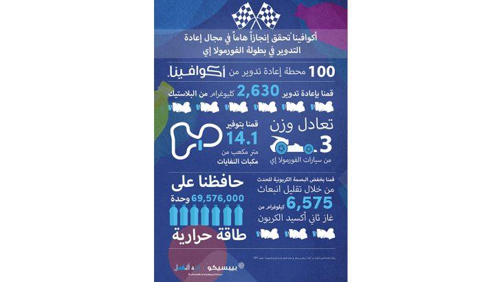 Aquafina Formula E Infographic Ara